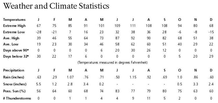 Климат в Каньонлендс
