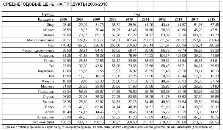 цены на продукты в Москве за 10 лет 2006-2015