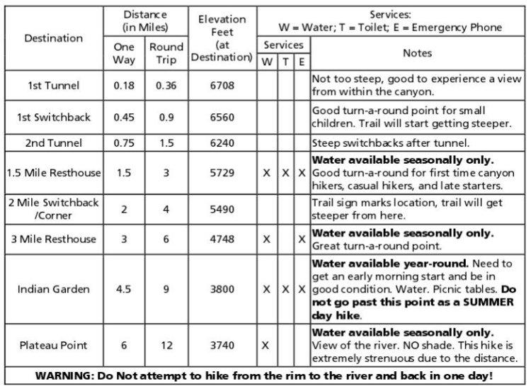 Характеристики и описание Bright Angel Trail в Гранд-Каньоне