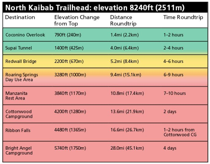 North Kaibab Trail в Гранд-Каньоне