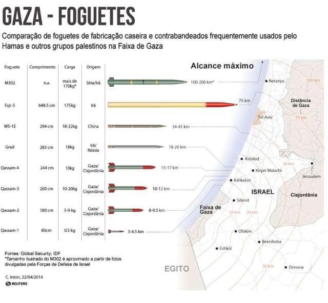 infograficofoguetesgazahamas