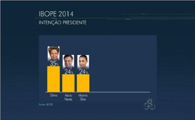 Dilma está na frente em Rondônia com 35%; Marina e Aécio seguem empatados em 24%