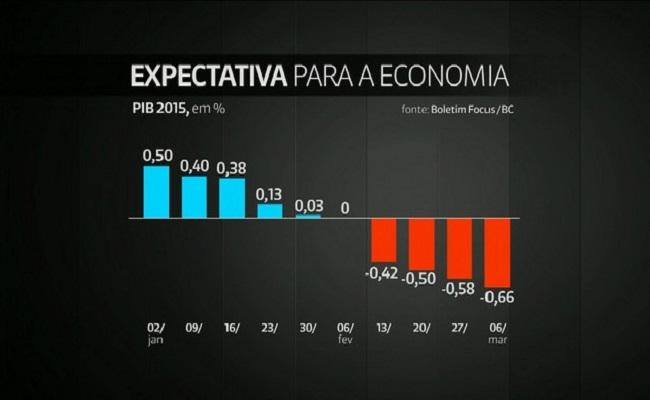 Ipea prevê crescimento da economia de 1,1% este ano e 3% em 2018