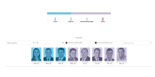 Placar do impeachment mostra que dos 8 deputados de RO, apenas 3 são favoráveis