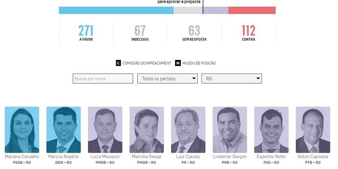 Apenas Mariana e Marcos Rogério decidiram pelo impeachment, diz placar