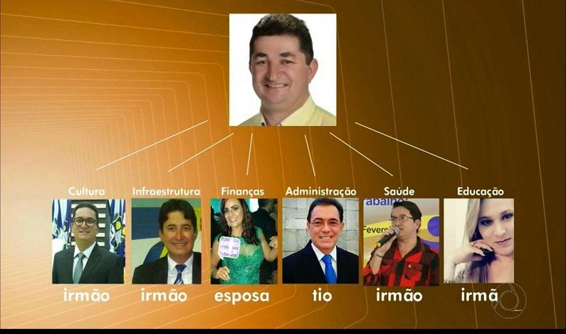 Prefeito nomeia irmãos, tio e esposa para secretarias municipais em cidade do Agreste da PB