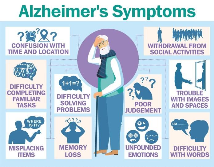 Alzheimer symptoms