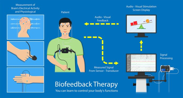 biofeedback therapy graph