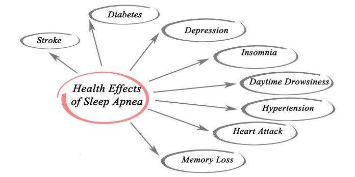 effects sleep apnea