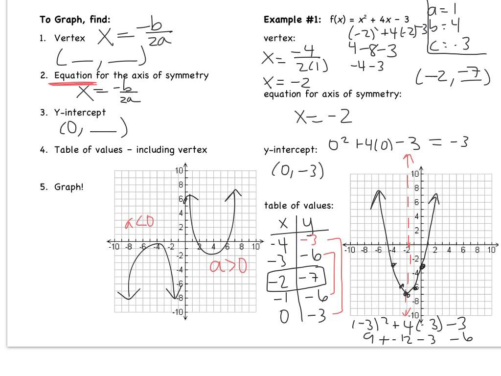 Graphing Quadratic Equations In Standard Form Worksheet