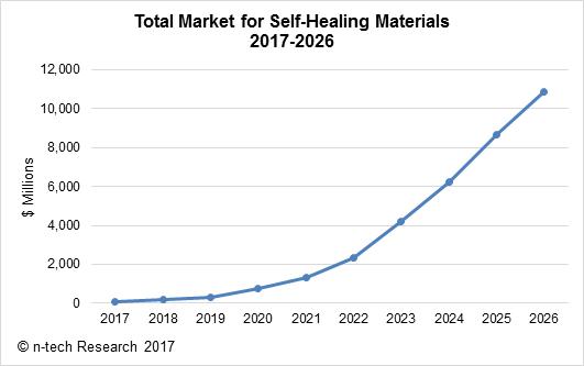 self_healing