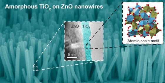 Growth of Coatings on Nanowire Catalysts - Paints and