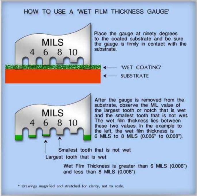 Wet film thickness Gauge
