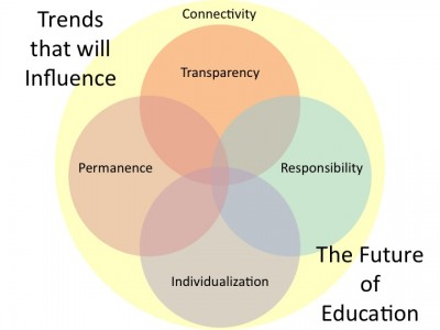 """Future of Education - Trends"""