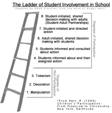 """The ladder of student involvement"""