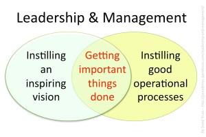 Leadership and Management – David Truss :: Pairadimes