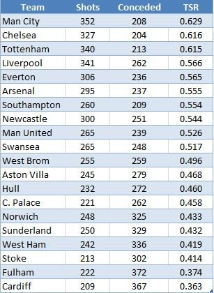 2013/14 PL, ranked by TSR