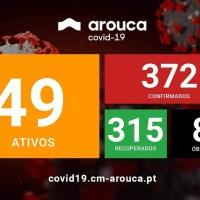 Arouca: confirmados mais 6 casos da covid-19