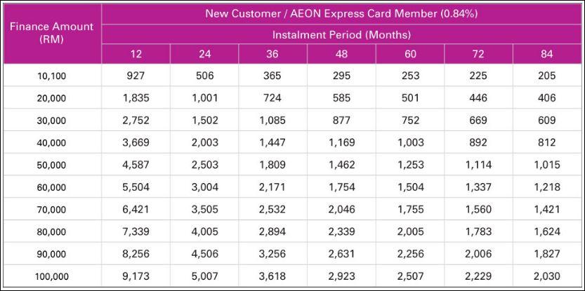 Pinjaman Peribadi Aeon Kredit Atas RM 10,000