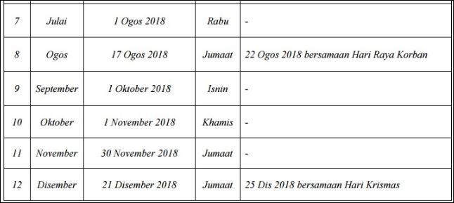 Tarikh Bayaran Faedah Bulanan PERKESO 2018-2
