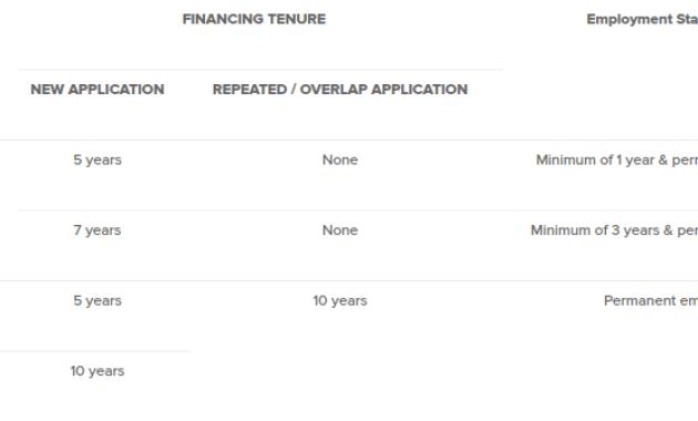 Bank Rakyat Personal Financing-i Private-