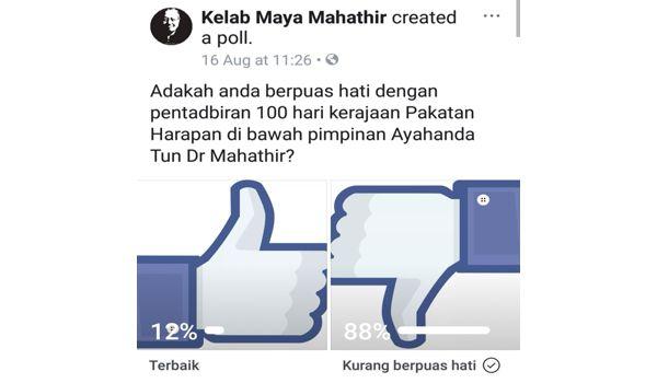 Undian dalam talian di Facebook pandangan rakyat mengenai prestasi Kerajaan Pakataan Harapan