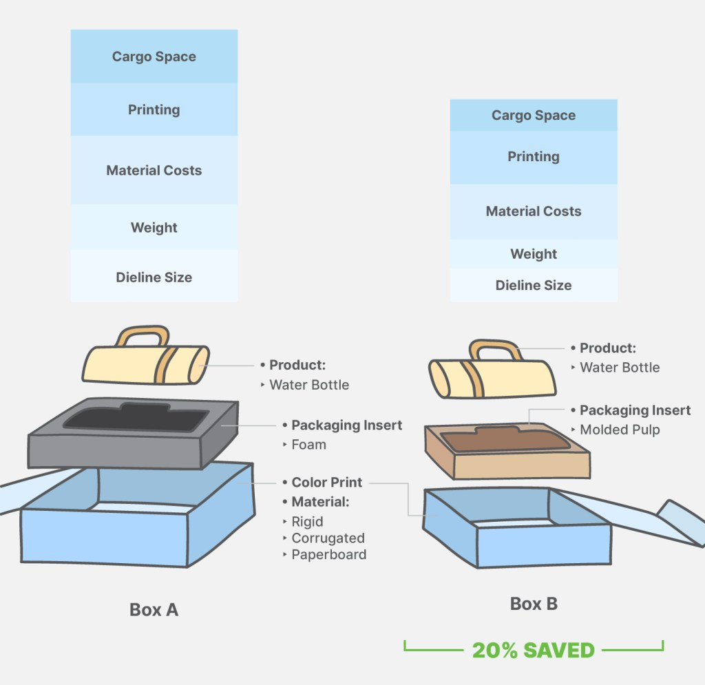 Structural engineering and packaging material optimization comparison