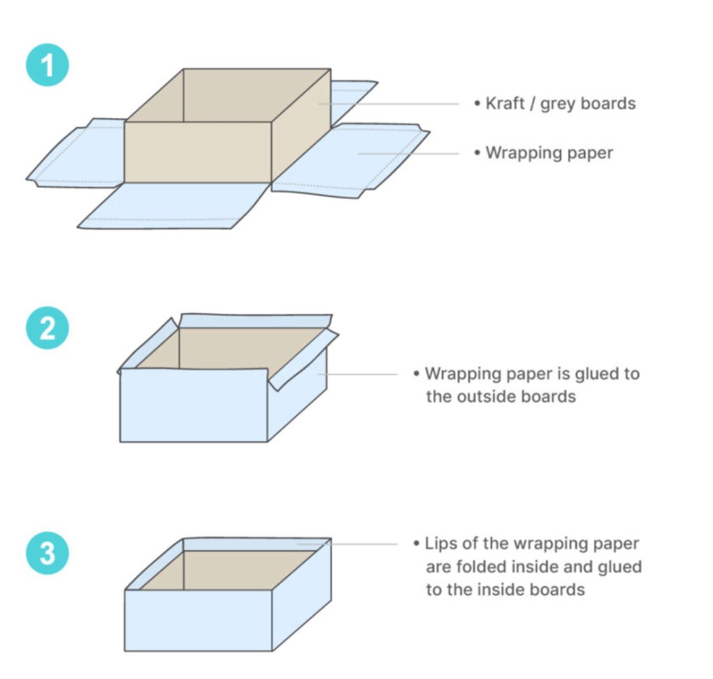 Example of how partial finish boxes are made