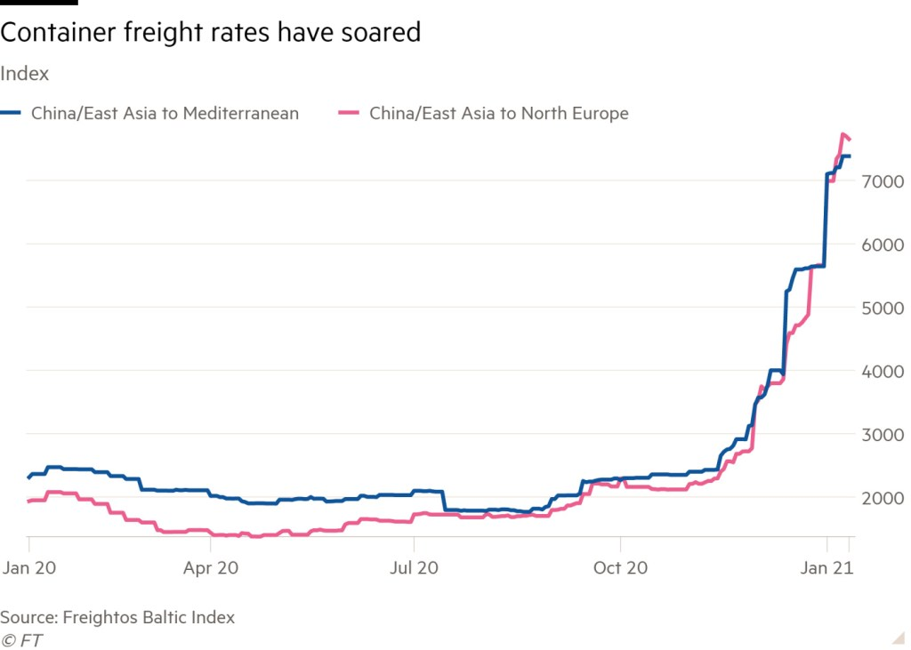 Graph showing exponential growth of freight rates