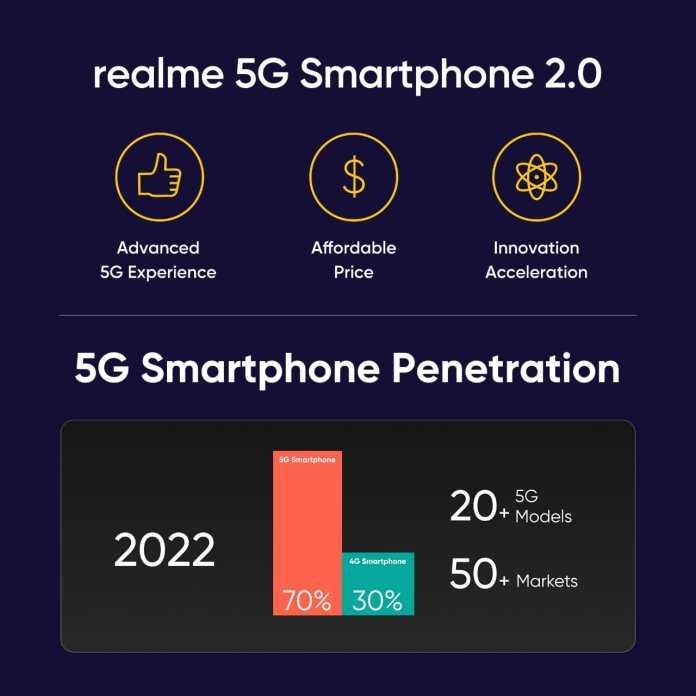 realme 5g smartphones