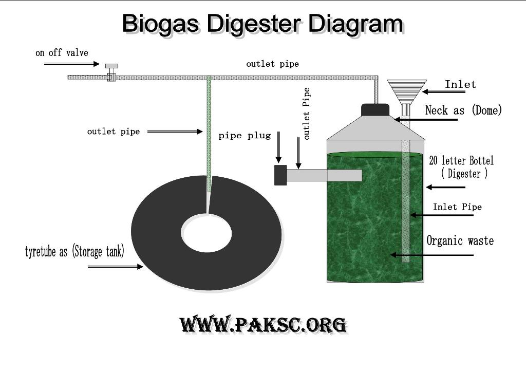 Biogas Plant Anaerobic Digester