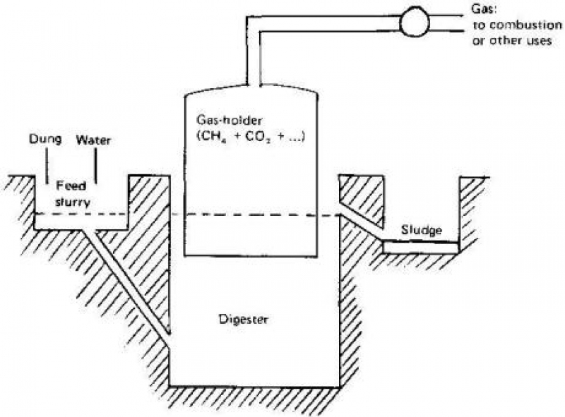biogas digester photos rh paksc org fixed dome type biogas plant diagram biogas plant diagram pdf