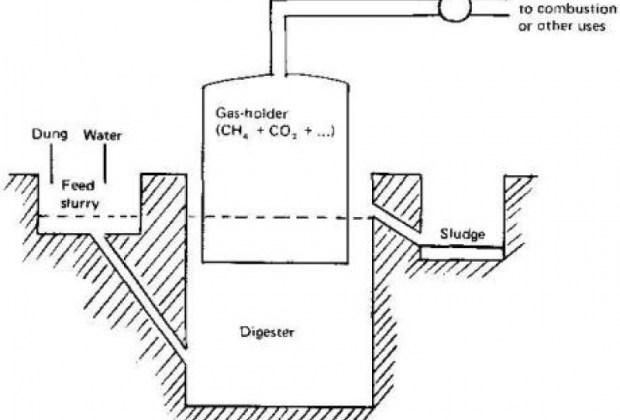 Biogas Digester Photos -
