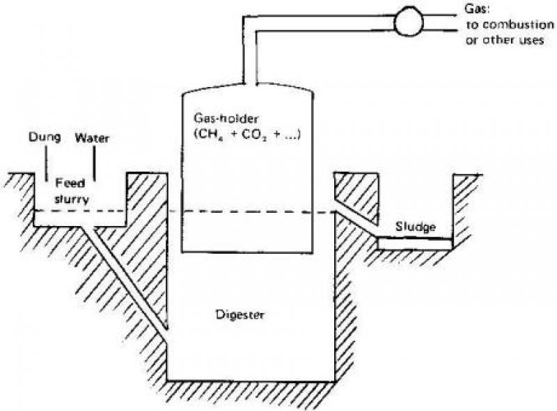 Biogas Digester Photos