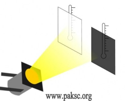 How does color affect heat energy absorbed from light?