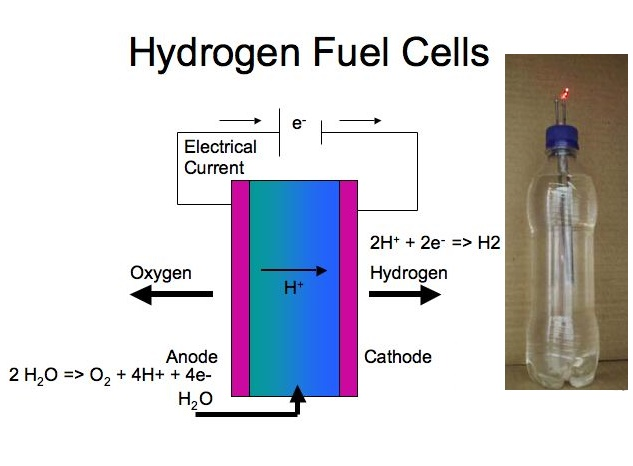 Incredible How To Make A Hydrogen Fuel Cell Build A Hydrogen Fuel Cell Step By Wiring Digital Resources Remcakbiperorg