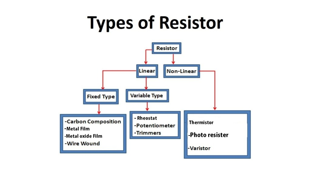 type of resistor diagram tree