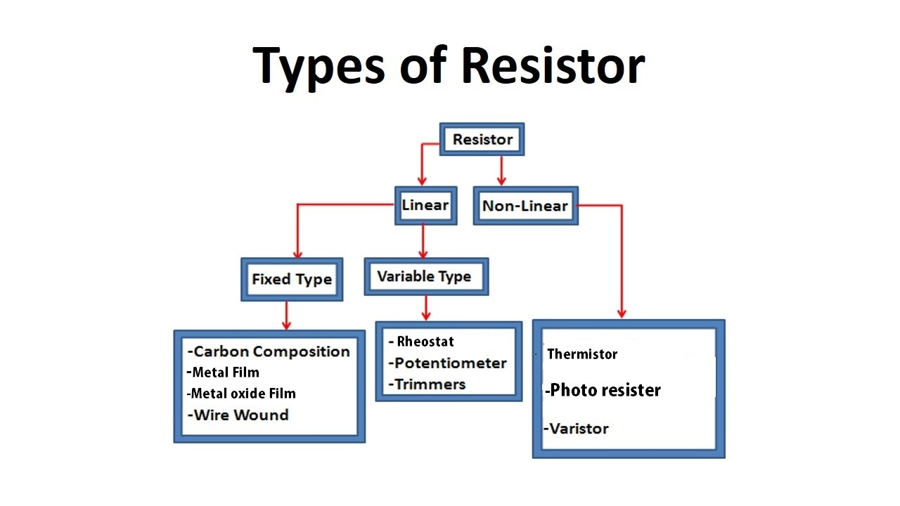 Basic Of Resistor For Beginners Electronics Video Course Urdu Working Resistors Type Diagram Tree