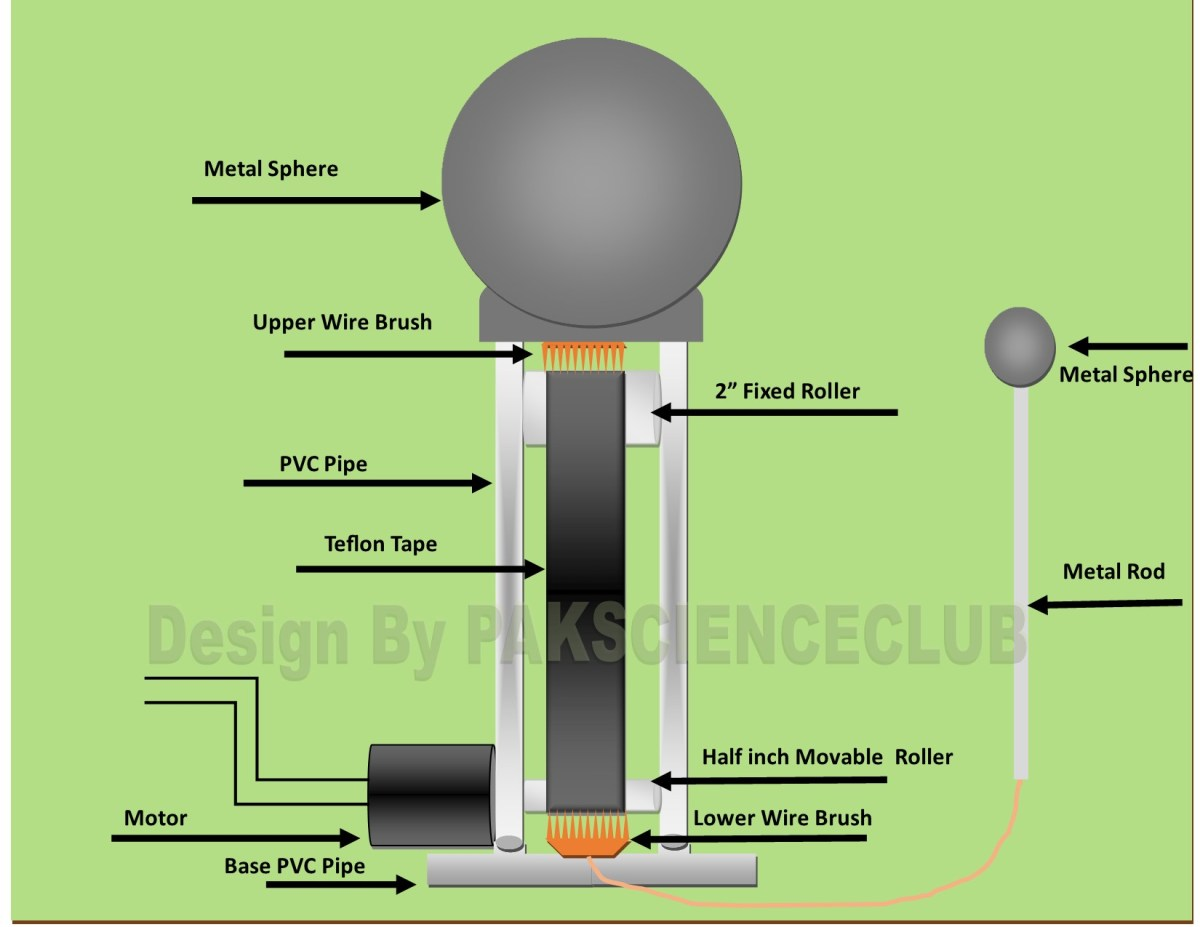 Diagram plan of homemade Van De Graaff Generator Using PVC pipe