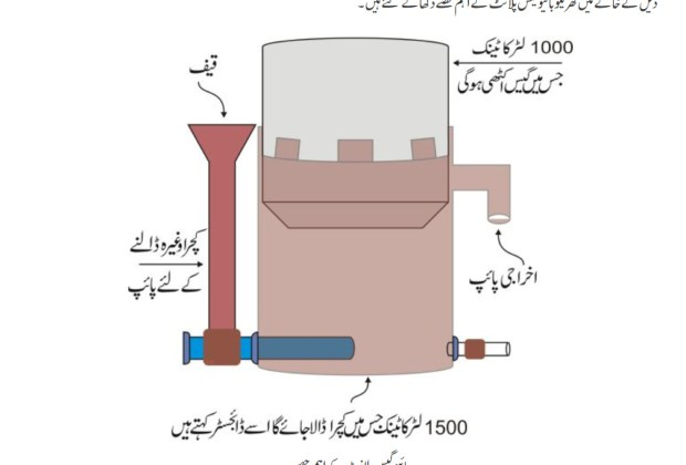 biogas plant diagram in Urdu