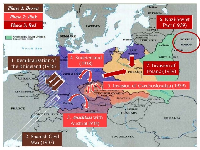 Phases of German Army's Invasion in World War II