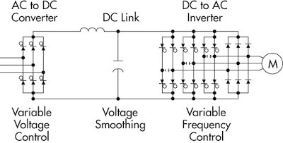 WHAT IS VFD AND ITS PRINCIPLE, WHY VFD IS USED - PAKTECHPOINT