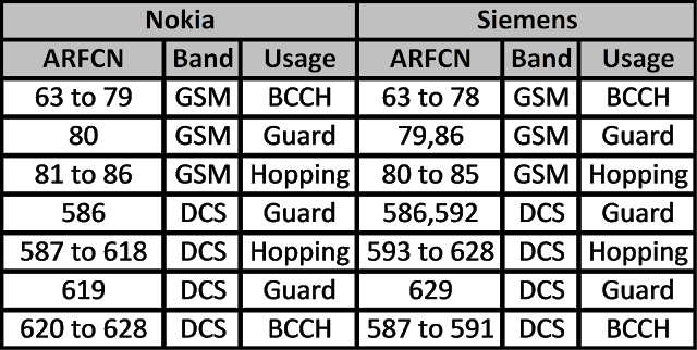 Frequency Bands in GSM