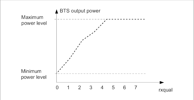 Power Control in GSM