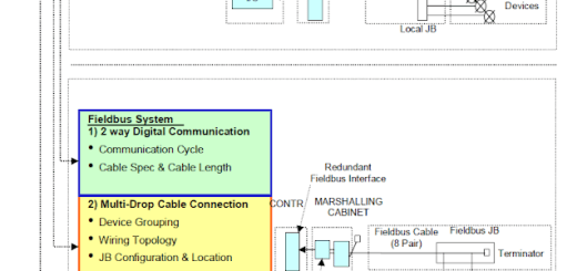 Differences between a Fieldbus and a Traditional Installation