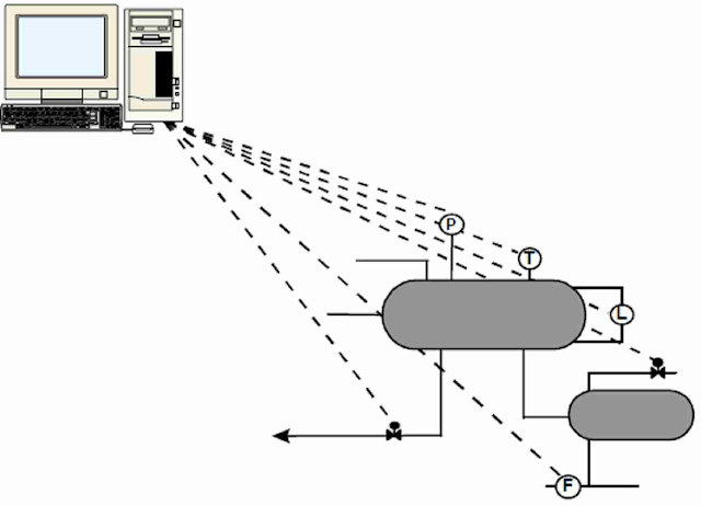 Concept of Foundation Fieldbus