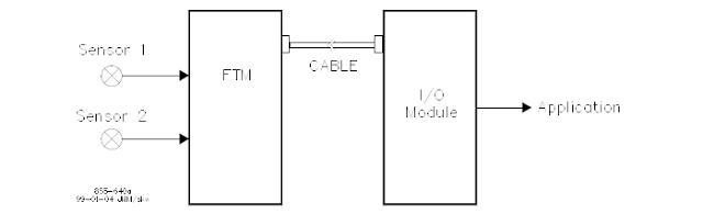 Redundant Inputs and Outputs