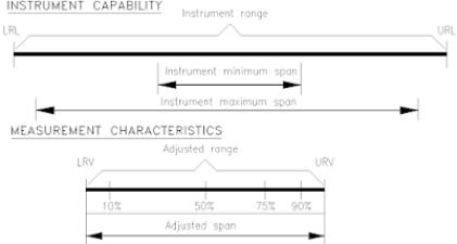 Instrument Range and Span
