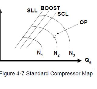 COMPRESSOR MAP OF COMPRESSOR CONTROL SYSTEM