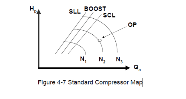 Standard Compressor Performance Map